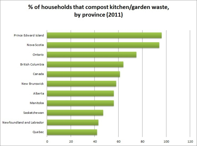 Compost of kitchen-yard waste by Province (2011)